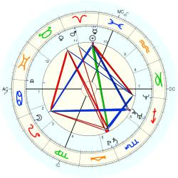 Test Tube Twin No.2 - natal chart (Placidus)