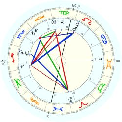 Shirley Canoletti - natal chart (Placidus)