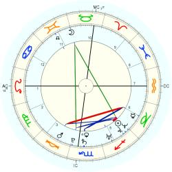 Twins 1983/12/17 No.2 14921 - natal chart (Placidus)