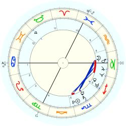 Birth Defect: Lou Gehrig 14977 - natal chart (Placidus)
