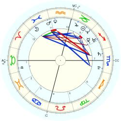 C-Section 14982 - natal chart (Placidus)