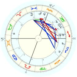 Test Tube Triplets No.1 - natal chart (Placidus)