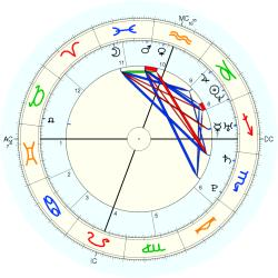 Test Tube Triplets No.3 - natal chart (Placidus)