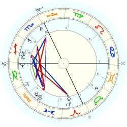 Accident: Misfortune 14997 - natal chart (Placidus)