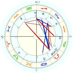 UFO Sighting 15023 - natal chart (Placidus)
