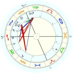 Test Tube Baby 15033 - natal chart (Placidus)