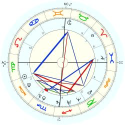 Birth Unusual 15080 - natal chart (Placidus)