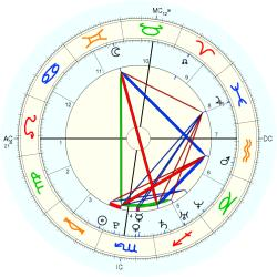 William Ebersol - natal chart (Placidus)