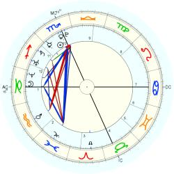Phillip Worthington - natal chart (Placidus)