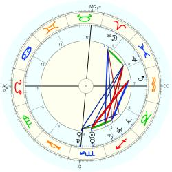 Birth Trauma 15087 - natal chart (Placidus)