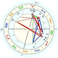 Test Tube Baby 15101 - natal chart (Placidus)