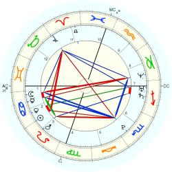 Test Tube Baby 15111 - natal chart (Placidus)
