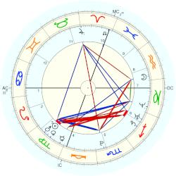 Pierre Casiraghi - natal chart (Placidus)