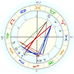Richard A. Sessions - natal chart (Placidus)