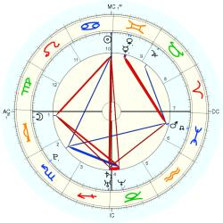 Birth Defect: Organs 15167 - natal chart (Placidus)