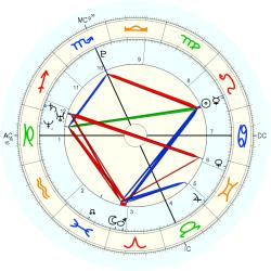 Family Distress 15176 - natal chart (Placidus)