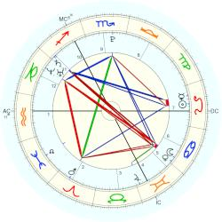 Princess of York Beatrice - natal chart (Placidus)