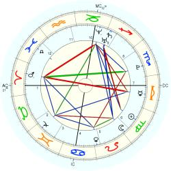 C-Section 15185 - natal chart (Placidus)