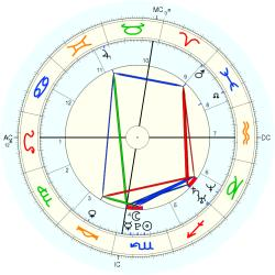 C-Section 15192 - natal chart (Placidus)