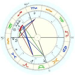 C-Section 15205 - natal chart (Placidus)