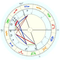 C-Section 15206 - natal chart (Placidus)