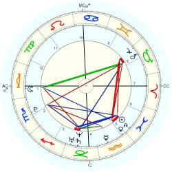 C-Section 15212 - natal chart (Placidus)