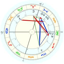 C-Section 15213 - natal chart (Placidus)