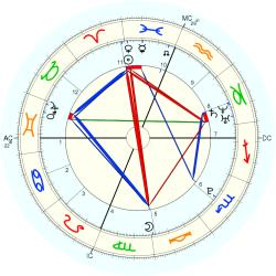 C-Section 15219 - natal chart (Placidus)
