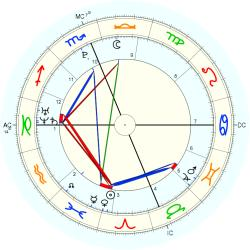 C-Section 15220 - natal chart (Placidus)