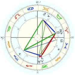 C-Section 15222 - natal chart (Placidus)