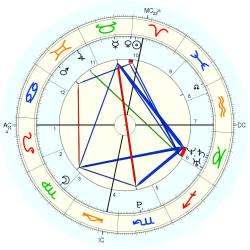 C-Section 15226 - natal chart (Placidus)