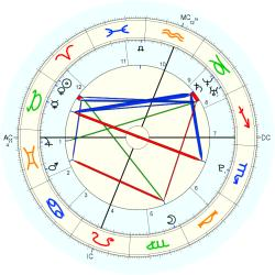 C-Section 15228 - natal chart (Placidus)