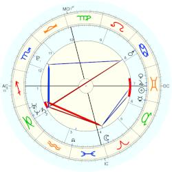 Riley Keough - natal chart (Placidus)
