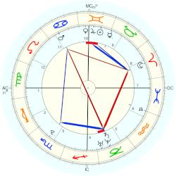 Sam Michael Fox - natal chart (Placidus)