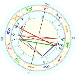 Birth Unusual 15239 - natal chart (Placidus)