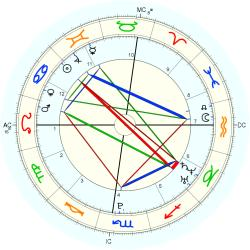 C-Section 15240 - natal chart (Placidus)