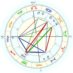 C-Section 15241 - natal chart (Placidus)