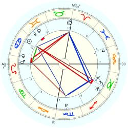 C-Section 15242 - natal chart (Placidus)