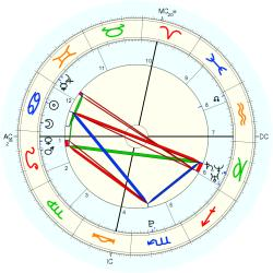 C-Section 15243 - natal chart (Placidus)