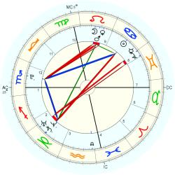 Homicide Child Victim 15245 - natal chart (Placidus)