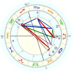 C-Section 15247 - natal chart (Placidus)