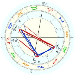 C-Section 15251 - natal chart (Placidus)