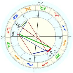 C-Section 15258 - natal chart (Placidus)