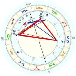 Dakota Mayi Johnson - natal chart (Placidus)