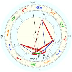 Princess of York Eugenie - natal chart (Placidus)