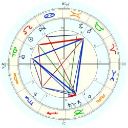 Warren Jackson Spencer - natal chart (Placidus)