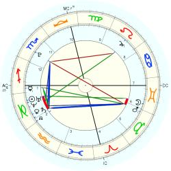 Birth Unusual 15308 - natal chart (Placidus)