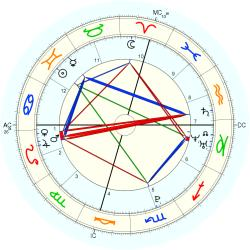 Birth Unusual 15317 - natal chart (Placidus)