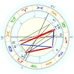 Birth Unusual 15318 - natal chart (Placidus)