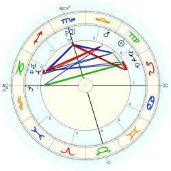 Birth Unusual 15326 - natal chart (Placidus)